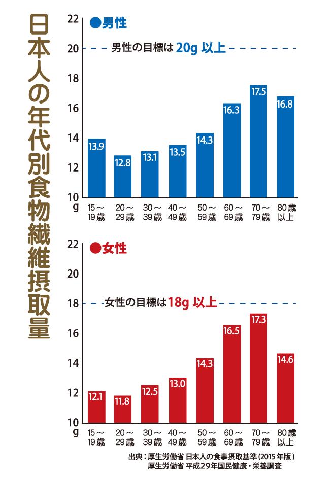 日本人の年代別・食物繊維摂取量